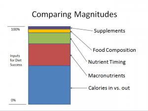 Renaissance-Periodization-diet-chart