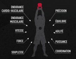 10 compétences CrossFit